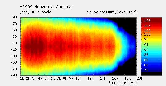 http://www.pispeakers.com/Measurements/H290C_Horizontal_Contour.jpg